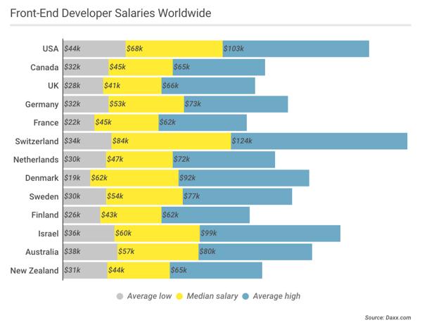 2Front-end-developer-average-salary-worldwide20181114