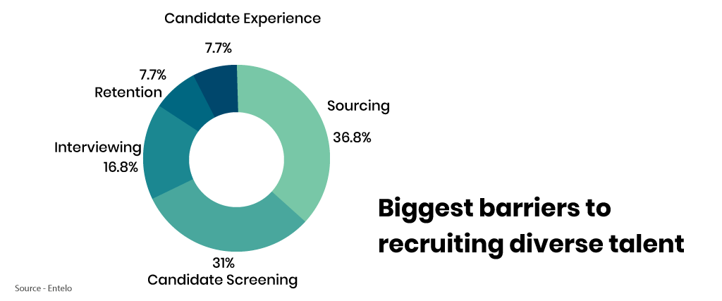 Barriers to diversity recruiting