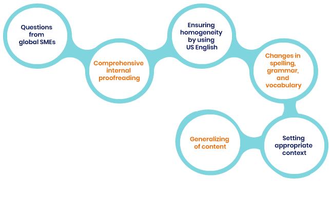 Blog-img-1-Process-What-parameters--formatting-questions-US-Enterprise-client