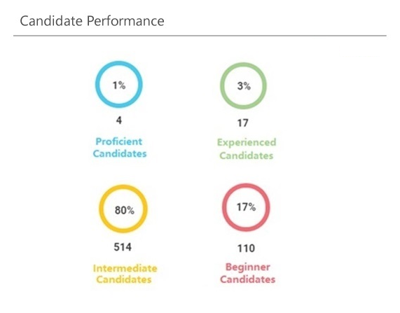 Candidate-Performance1