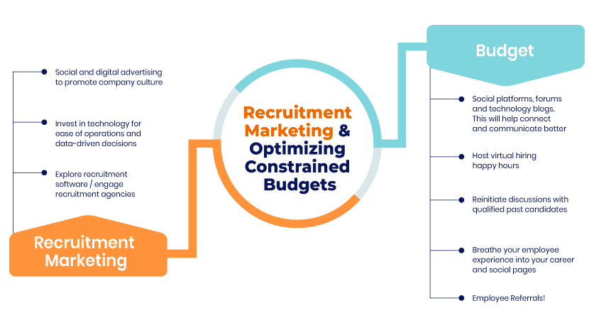 Understanding COVID's impact on recruitment and the recovery road for 2021