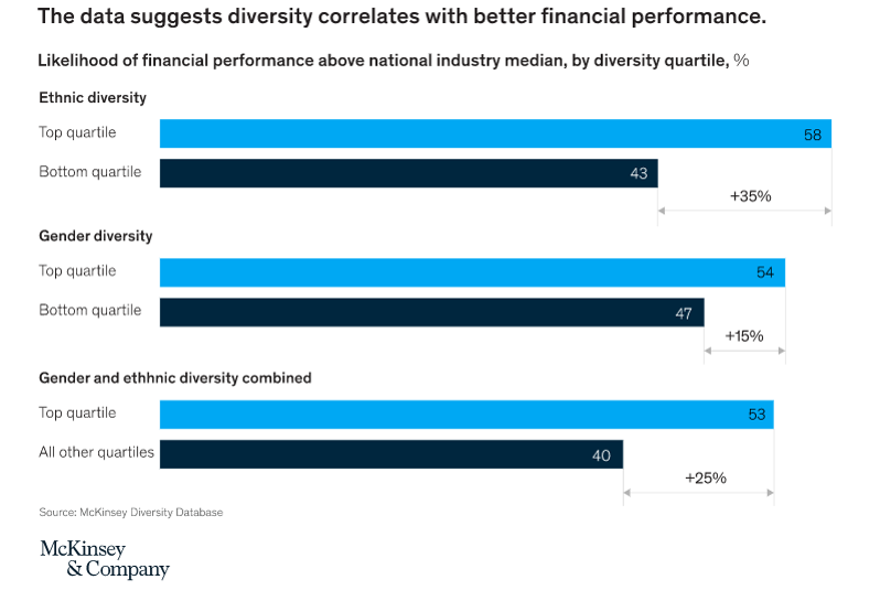 Diversity for financial impact