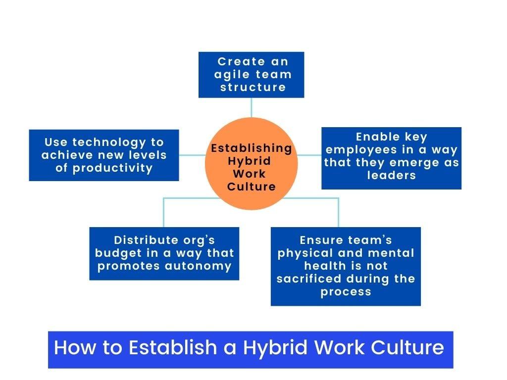 Hybrid work culture