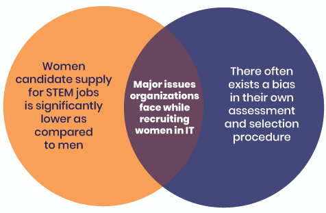 Img-2-Sustainable-Hiring-Methods-to-Improve-Women-Representation-in-Technology