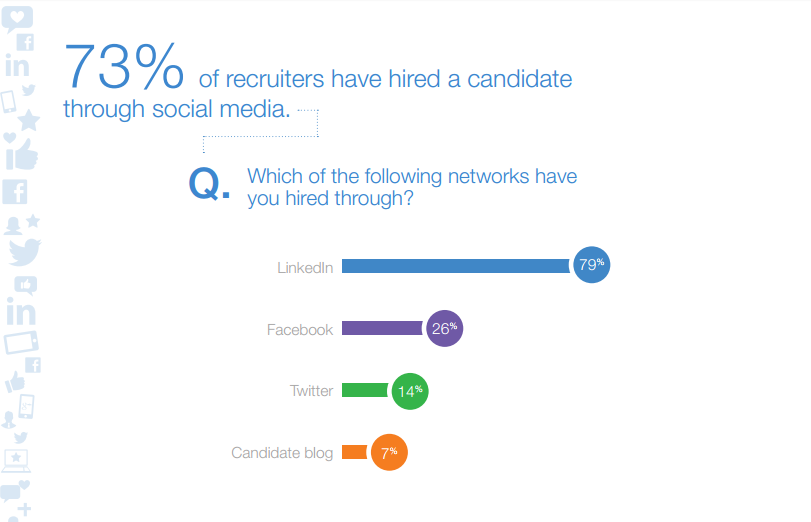 73-percent-recruiters-use-social-media-to-recruit