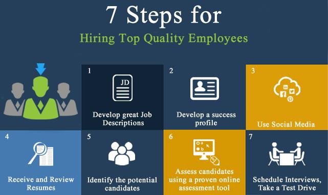 7 steps of hiring
