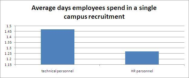Graph showing average days spend by employers or recruiters in a single campus recruitment