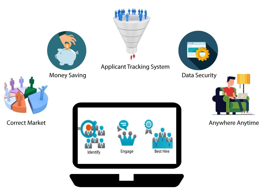 Benefits of Recruiting Software for Businesses