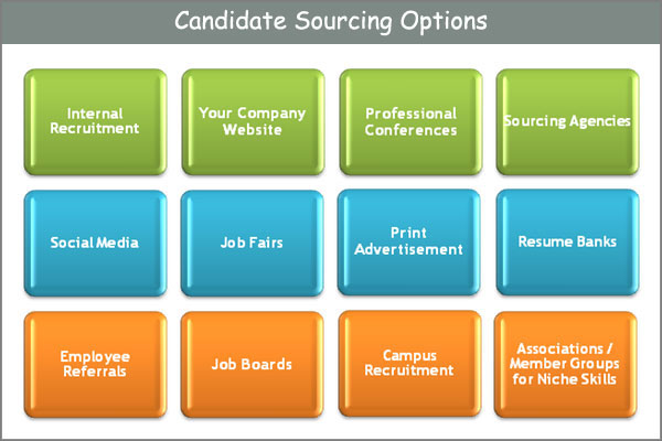 Candidate Sourcing Options