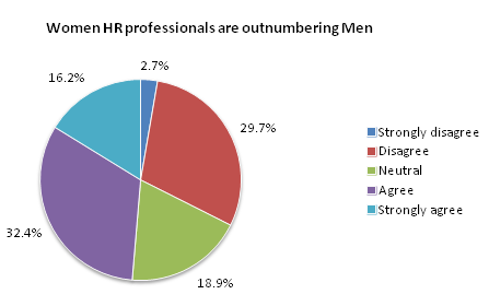 Women HR professionals are outnumbering Men