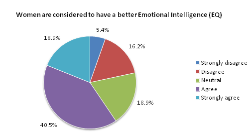 Women are considered to have a better Emotional Intelligence (EQ)