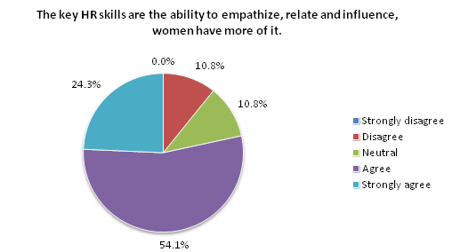 The key HR skills are the ability to empathize, relate and influence, women have more of it