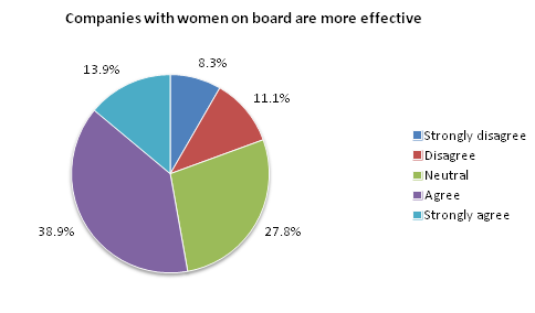 Companies with women on board are more effective