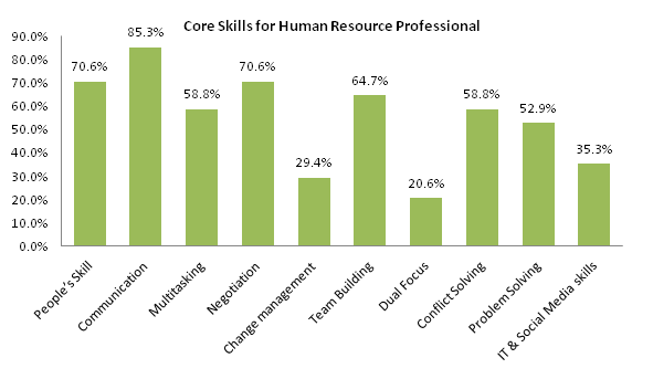 Core Skills of HR Professional