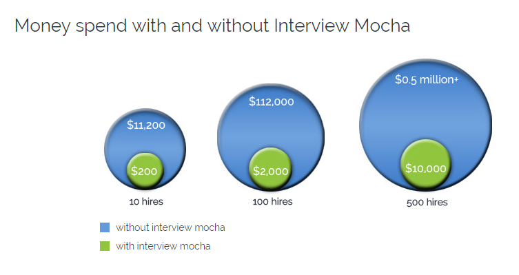 Cost saving with Interview Mocha - Interview Mocha ROI Calculator