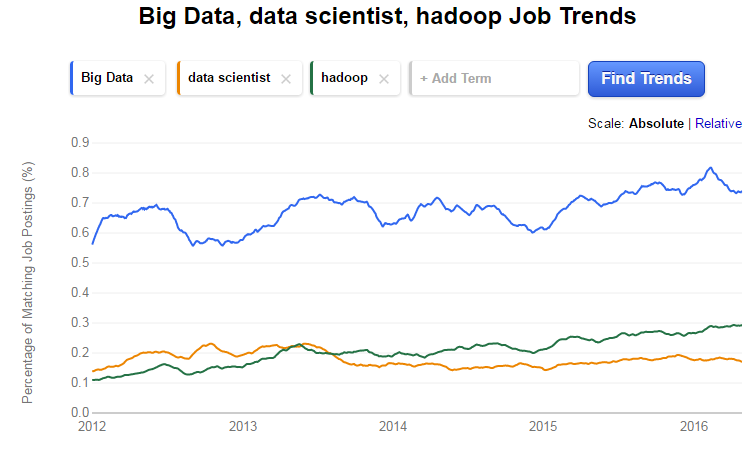 Demand for Big Data Skills