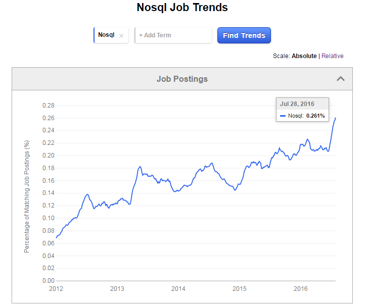 NOSQL Interview Questions for hiring experienced