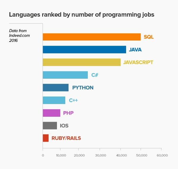 Demand for SQL Developers