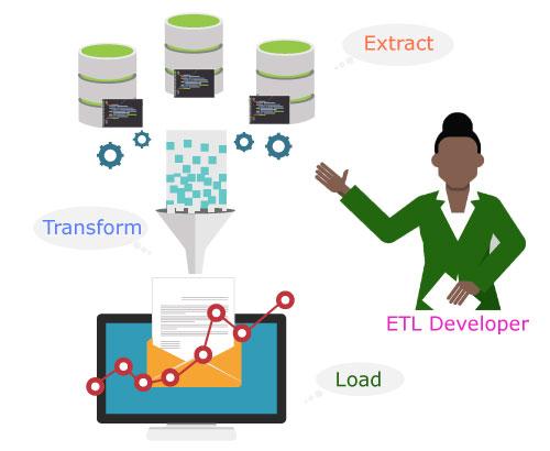 ETL-process
