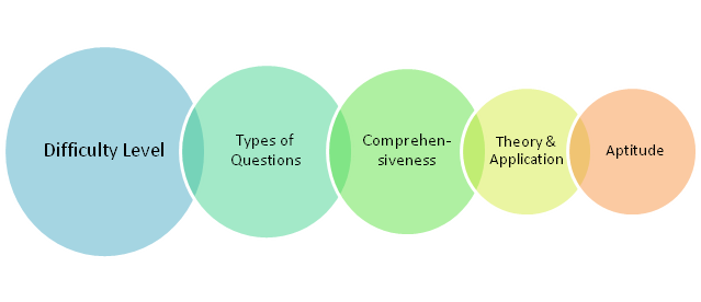 Elements of test (Interview Mocha)