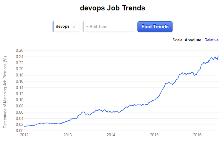 DevOps Interview Questions for hiring experienced