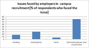 Graph showing Issues faced by Employers in the recruiting