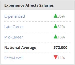 Java Developer Salary