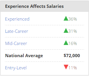 Java Developer Salary