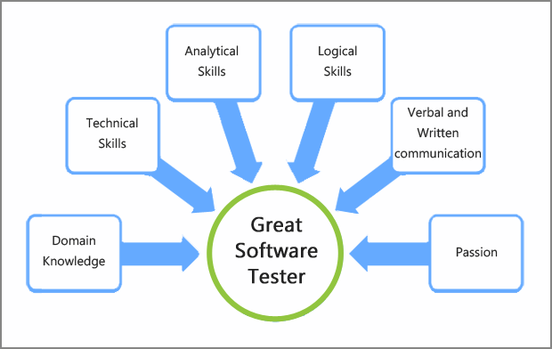 skills for software tester