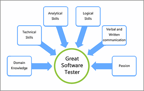 skills for software tester