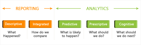difference between reporting and analytics