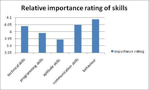 statistics showing importance rating of different aspects considered in a interview