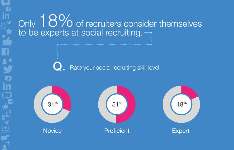 social-recruitment-experts