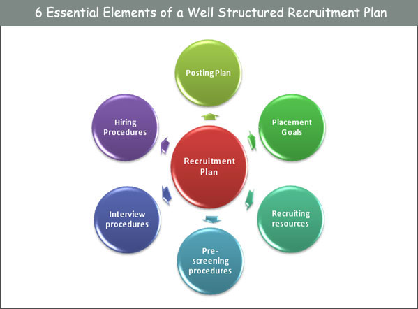 well structured recruitment plan