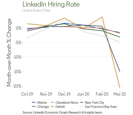 LinkedIn-hiring-rate
