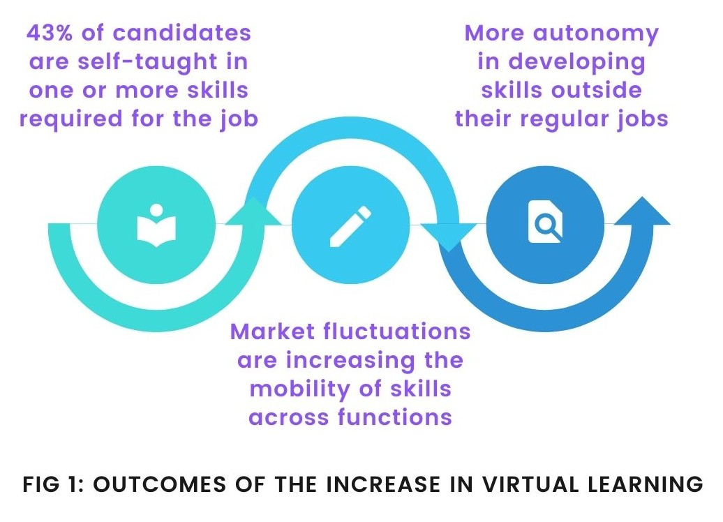 Outcomes of virtual learning