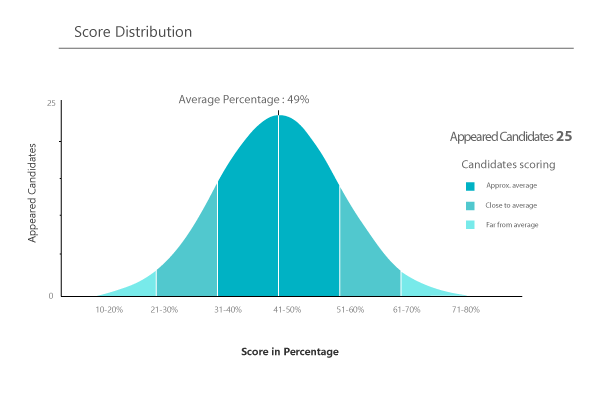 Score-distribution2