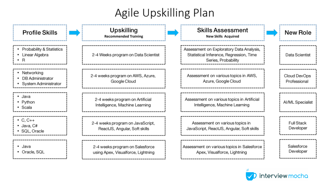 agile ways of upskilling