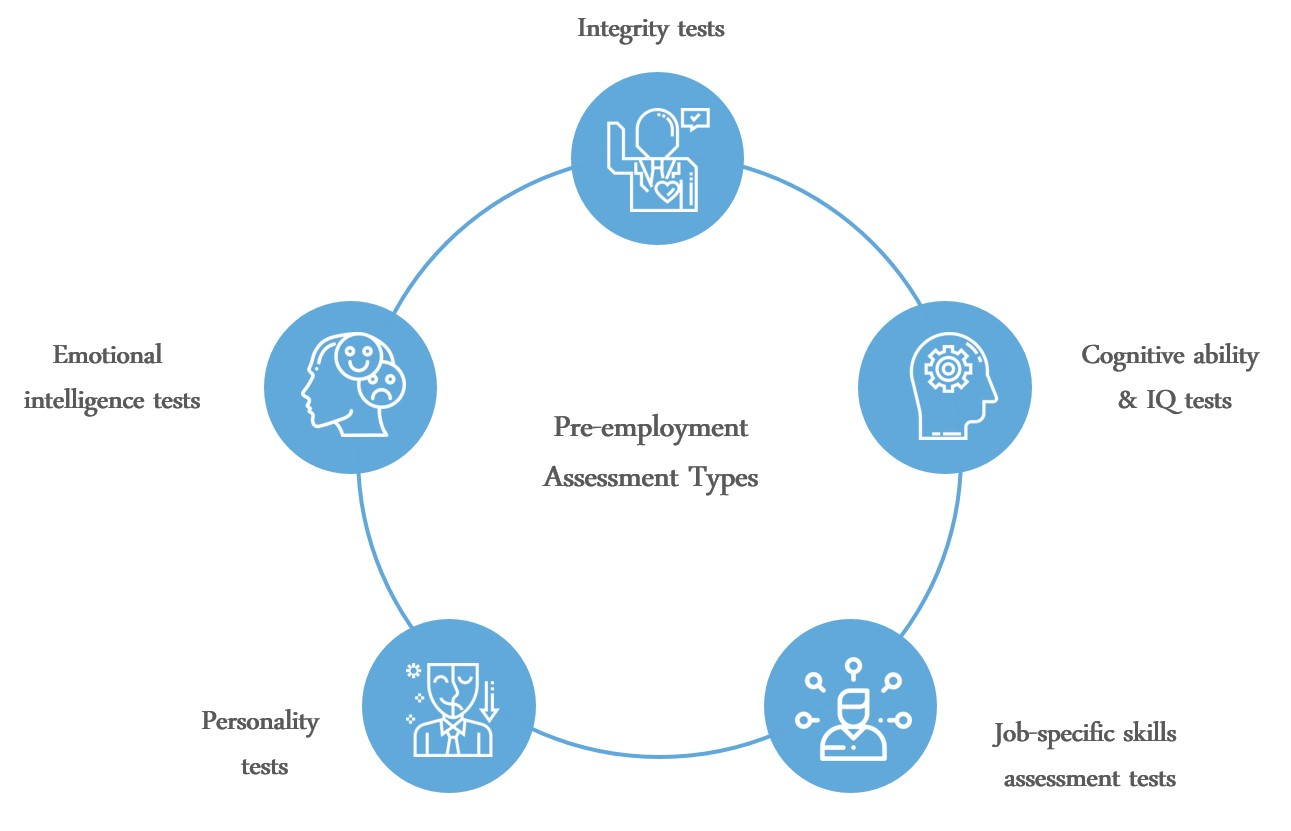 pre-employment assessment types