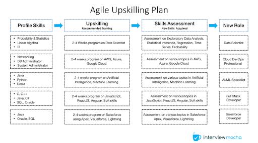 agile upskilling plan
