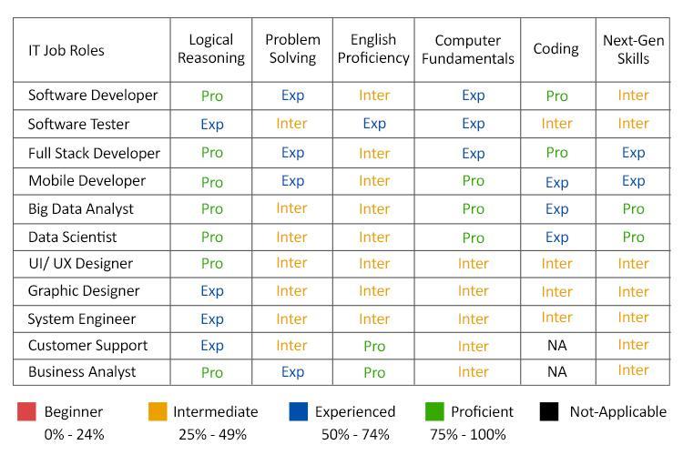 skill-proficiency-chart