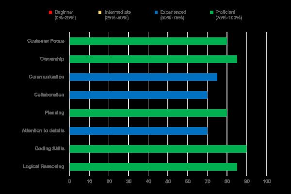 software-developer-blog-graph-1