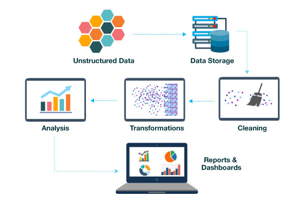 why-use-data-science