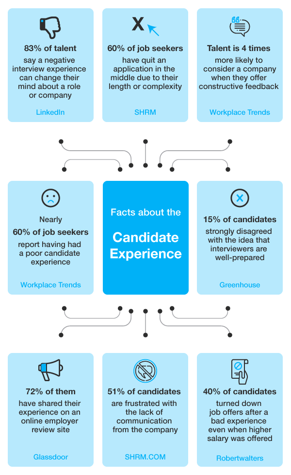8 Tips to Create a Better Candidate Experience, 7th is a Must Read
