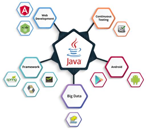 Java skill set