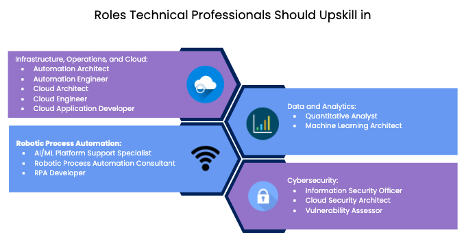 Roles tech professionals should upskill in